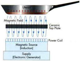 Induction cooktop diagram b